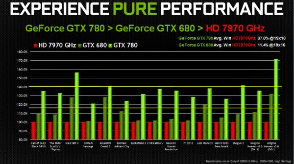 gtx 780 performance