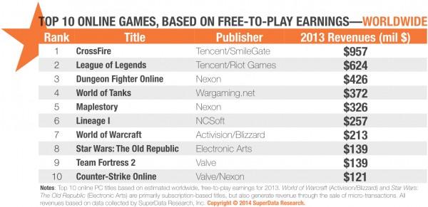 CrossFire - game FPS besutan Korea Selatan berhasil menetapkan diri sebagai game F2P tersukses di sisi pendapatan.