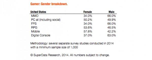 Penelitian terbaru menunjukkan bahwa gamer pria lebih suka FPS, dan wanita lebih memilih RPG.