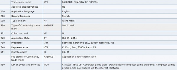 "Pendaftaran merk dagang yang dilakukan Bethesda di Jerman memperkuat rumor soal seri terbaru Fallout dengan setting Boston. Alih-alih ""Fallout 4"", game ini akan menyandang nama ""Fallout: Shadow of Boston"""