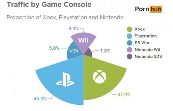Data akses yang dirilis Pornhub menjadikan Playstation sebagai konsol terbanyak yang mengakses konten dewasa mereka.