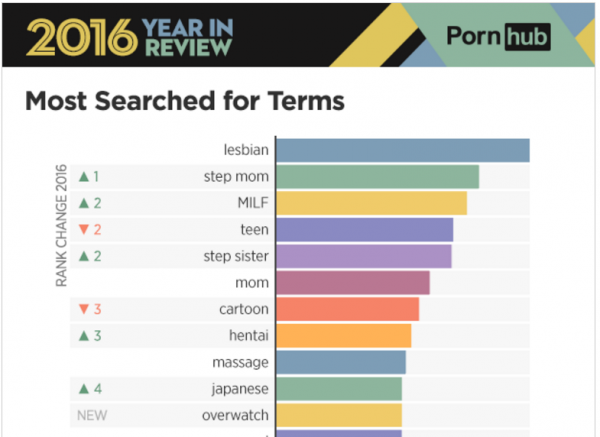 Overwatch jadi kata kunci terpopuler no-11 di Pornhub selama 2016.