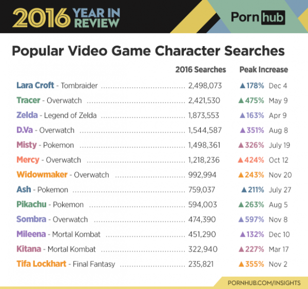 popular-video-game-pornhub