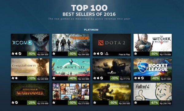 Steam akhirnya merilis daftar 100 game terlaris dengan pendapatan kotor terbesar di tahun 2016 ini.