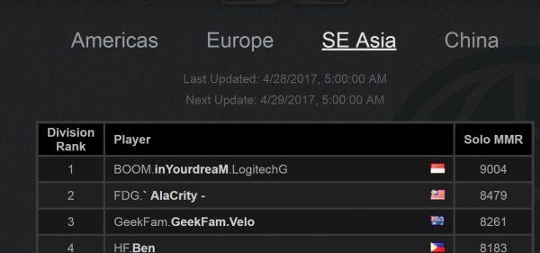 InYourDream - pemain DOTA 2 asal Indonesia berhasil menyentuh angka MMR 9.000 dan menjadi yang terbaik di Asia Tenggara.