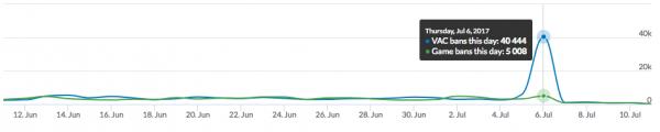 Valve menindak sekitar 40.000 cheater Steam dalam 1 hari! Terbesar yang pernah mereka lakukan.