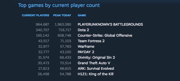 Jumlah pemain bersamaan PUBG hampir menembus angka 2 juta user!