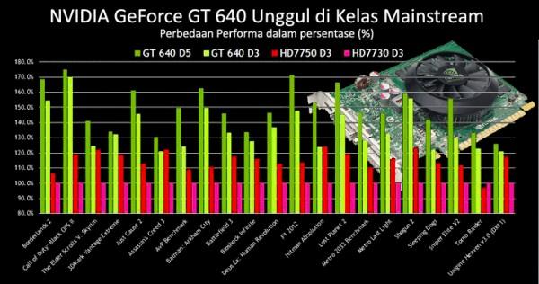 GeForce GT 640 (1)
