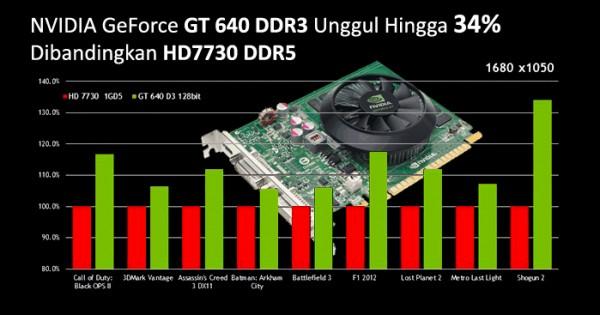 GeForce GT 640 (2)
