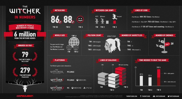 The Witcher in numbers..