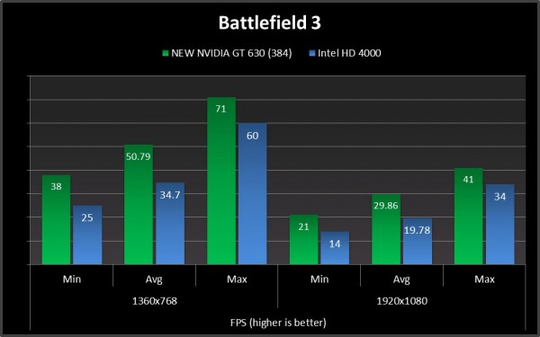 bf 3 compare geforce gt 630 new
