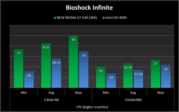 bioshock infinite compare geforce gt 630 new