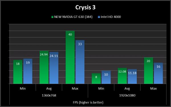 crysis 3geforce gt 630 new