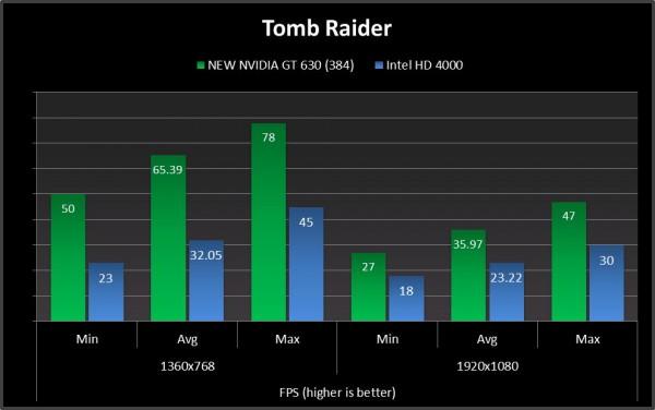 tomb raider compare geforce gt 630 new