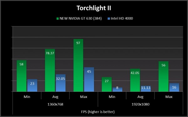 torchlight ii geforce gt 630 new