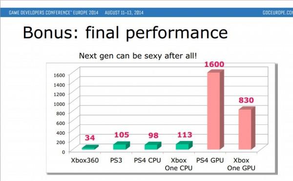 GPU Playstation 4 dua kali lipat lebih baik daripada Xbox One. Di sisi lain, CPU Xbox One lebih kuat.