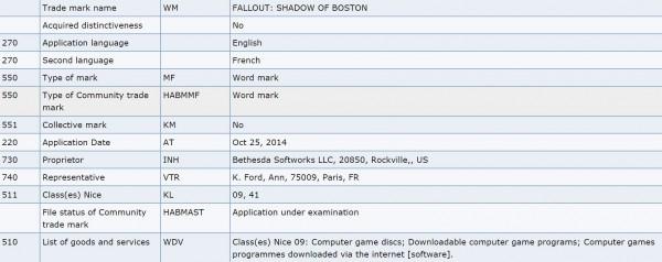 Pendaftaran merk dagang yang dilakukan Bethesda di Jerman memperkuat rumor soal seri terbaru Fallout dengan setting Boston. Alih-alih