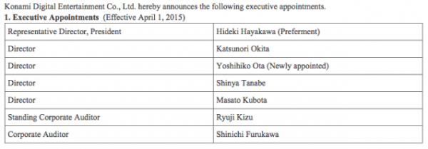 Kojima tidak lagi terdaftar sebagai executive Konami per 1 April 2015.
