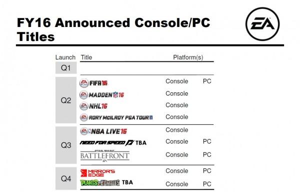 Presentasi terbaru EA mengindikasikan rilis Mirror's Edge 2 untuk awal tahun 2016 mendatang.
