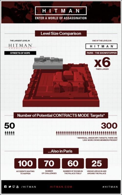 Hitman resmi ditunda ke bulan Maret 2016 mendatang! IO Interactive juga merilis gambar komparasi level terbesar di Hitman: Absolution vs salah satu level di Hitman.