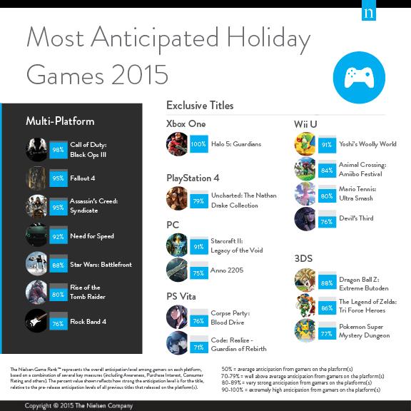 Survei yang dilakukan Nielsen memperlihatkan Black Ops 3 sebagai game multiplatform yang paling dinantikan.