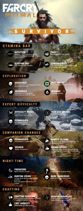 Far Cry Primal menawarkan tingkat kesulitan lebih tinggi vai Survivor Mode.