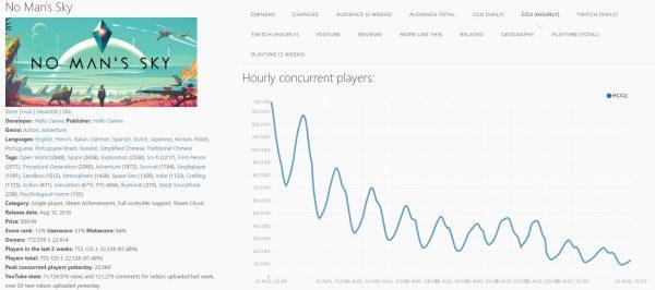 Baru dua minggu rilis, jumlah pemain aktif NMS di Steam sudah turun 90%.