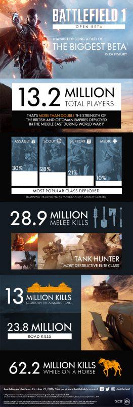 Berhasil menarik lebih dari 13 juta pemain, open beta Battlefield 1 memecahkan rekor.