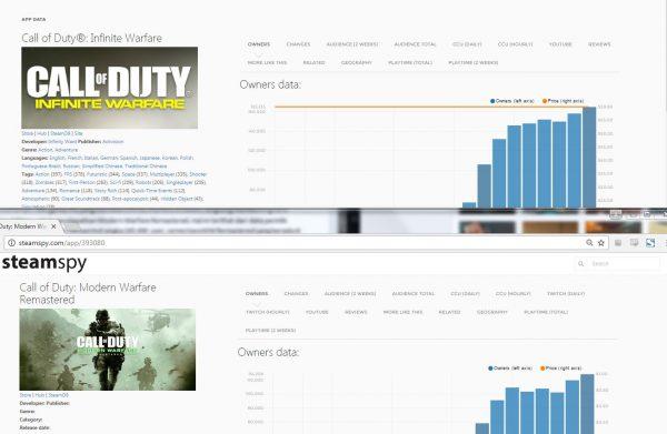 Data Steam memperlihatkan bahwa hampir 70% gamer COD: IW membeli versi Legacy Edition untuk mendapatkan MW Remastered.