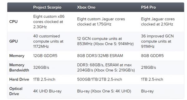 Informasi langsung dari Digital Foundry memastikan bahwa Project Scorpio berhasil memenuhi janji mereka sebelumnya, dan berakhir lebih kuat dibandingkan PS4 Pro.