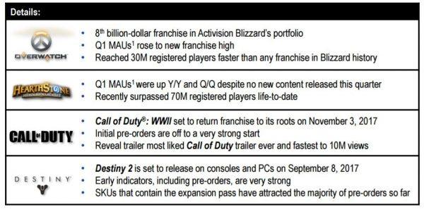 Overwatch kini resmi bergabung ke dalam kelompok prestius game-game Activision yang berhasil menembus angka pendapatan USD 1 Milyar.