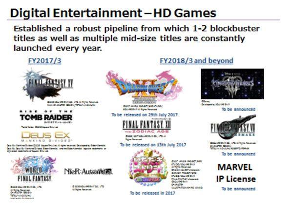 Square Enix berencana untuk merilis VII Remake dan KH3 dalam tiga tahun ke depan.