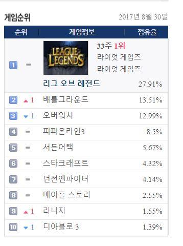 PUBG berhasil menggeser posisi Overwatch sebagai game kedua paling populer di game center Korea Selatan.