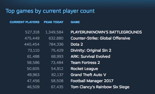 PUBG kini memegang rekor sebagai game dengan jumlah pemain bersamaan tertinggi di sepanjang sejarah eksistensi Steam, mengalahkan rekor DOTA 2 sebelumnya.