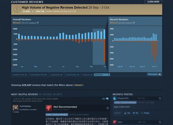Langkah yang langsung direspon gamer dari negara tersebut dengan puluhan ribu review negatif.