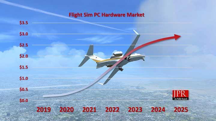 flight sim sales