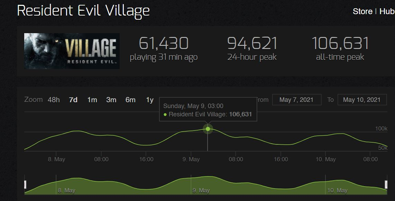 re village steam